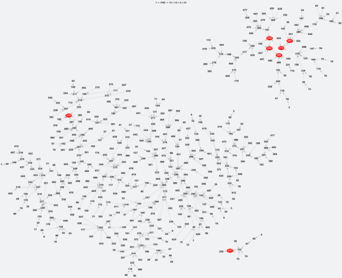 A graph of the first 500 numbers and their connections